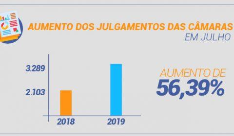 Câmaras do Tribunal de Justiça aumentam em 56% número de processos julgados em julho