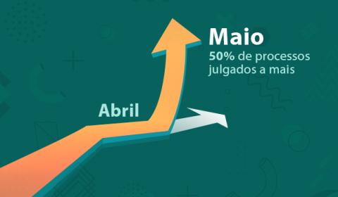 Colegiados do TJCE julgam 4,6 mil processos em maio e aumentam produtividade em 50%