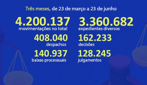 TJCE produz 4,2 milhões de movimentações processuais em três meses de TeleTrabalho, com média de 1.378 julgamentos por dia