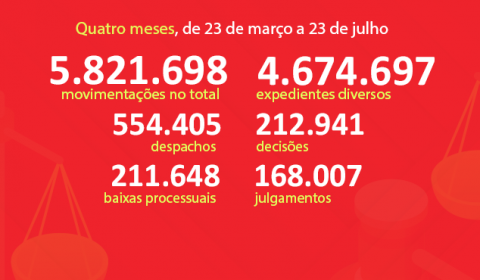 Em quatro meses de Teletrabalho, Judiciário do Ceará realiza 5,8 milhões de movimentações processuais