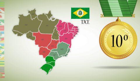 Tribunal de Justiça do Ceará é o 10º mais produtivo do País durante pandemia