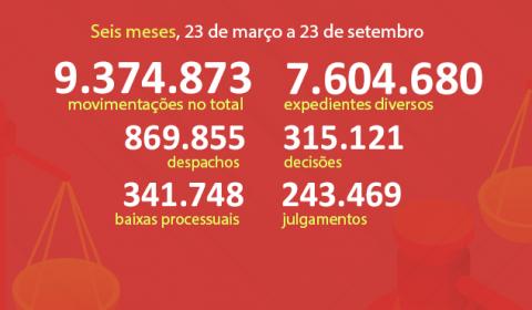 Judiciário do Ceará movimenta 9,37 milhões de processos em seis meses de TeleTrabalho