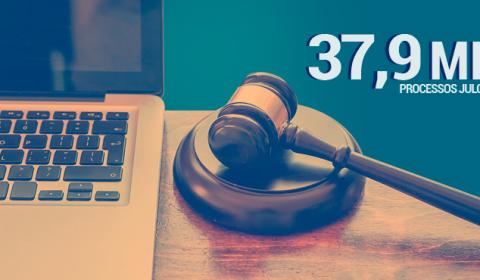 Desembargadores julgam 37,9 mil processos em 9 meses de sessões virtuais